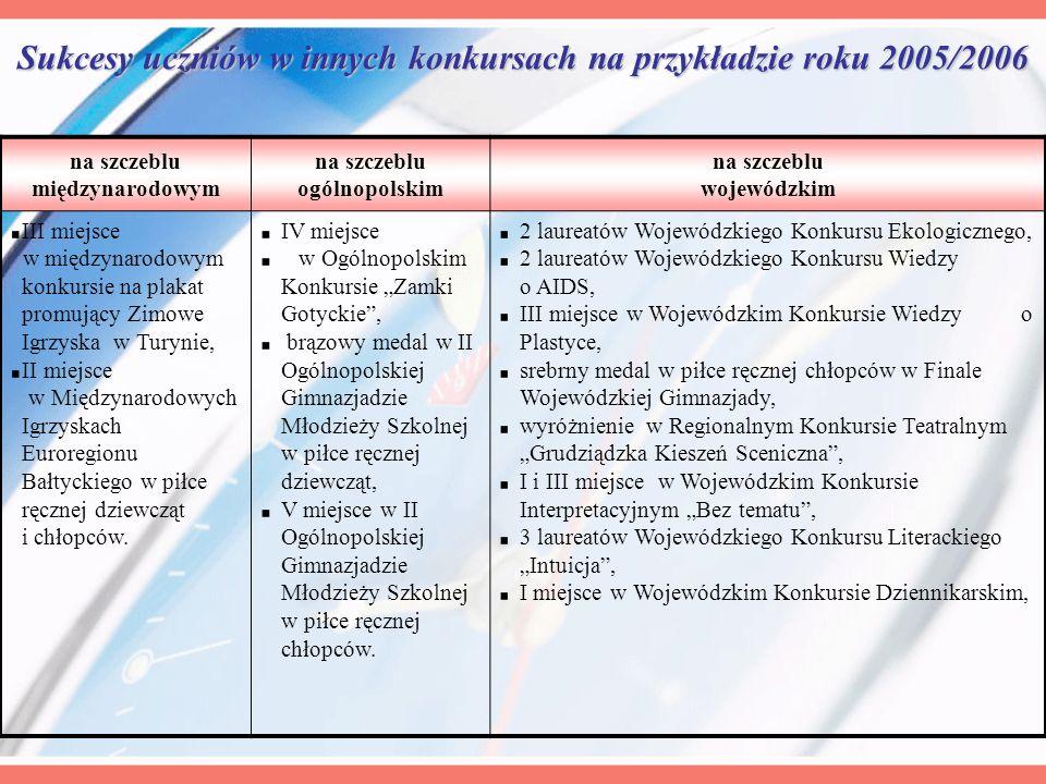 Sukcesy uczniów w innych konkursach na przykładzie roku 2005/2006