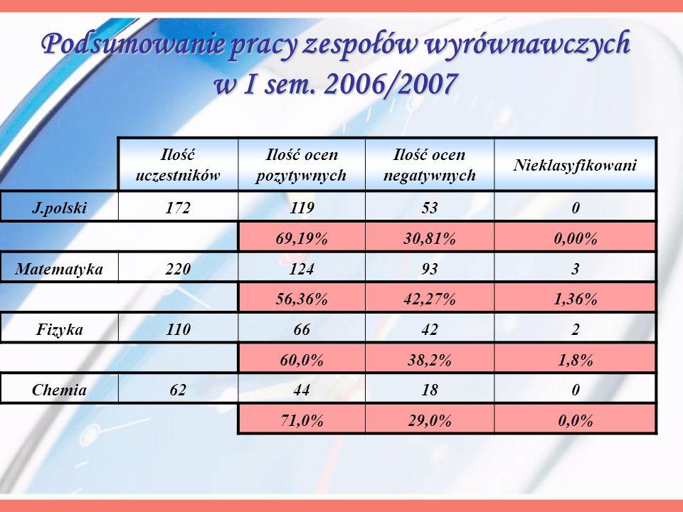 Podsumowanie pracy zespołów wyrównawczych w I sem. 2006/2007