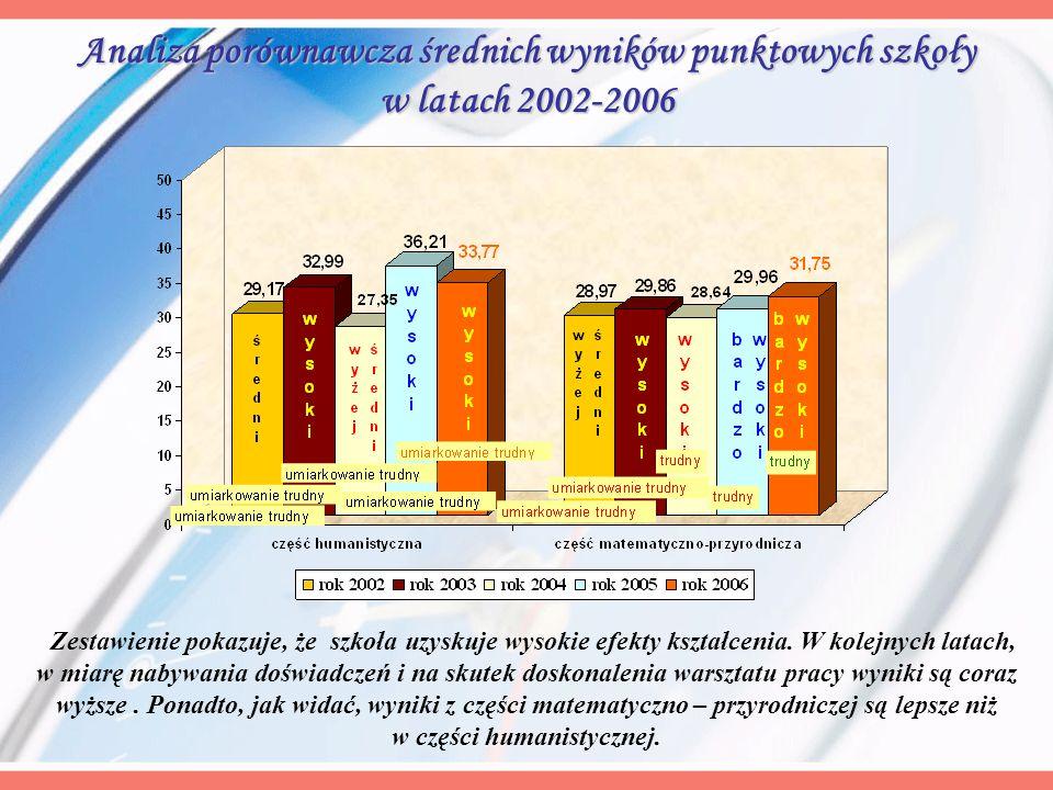 Analiza porównawcza średnich wyników punktowych szkoły