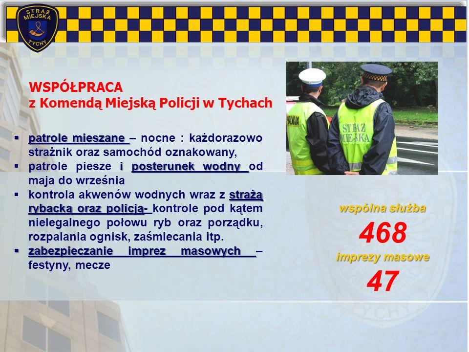 468 47 WSPÓŁPRACA z Komendą Miejską Policji w Tychach