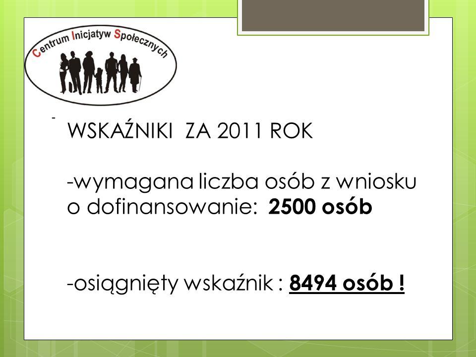 -wymagana liczba osób z wniosku o dofinansowanie: 2500 osób