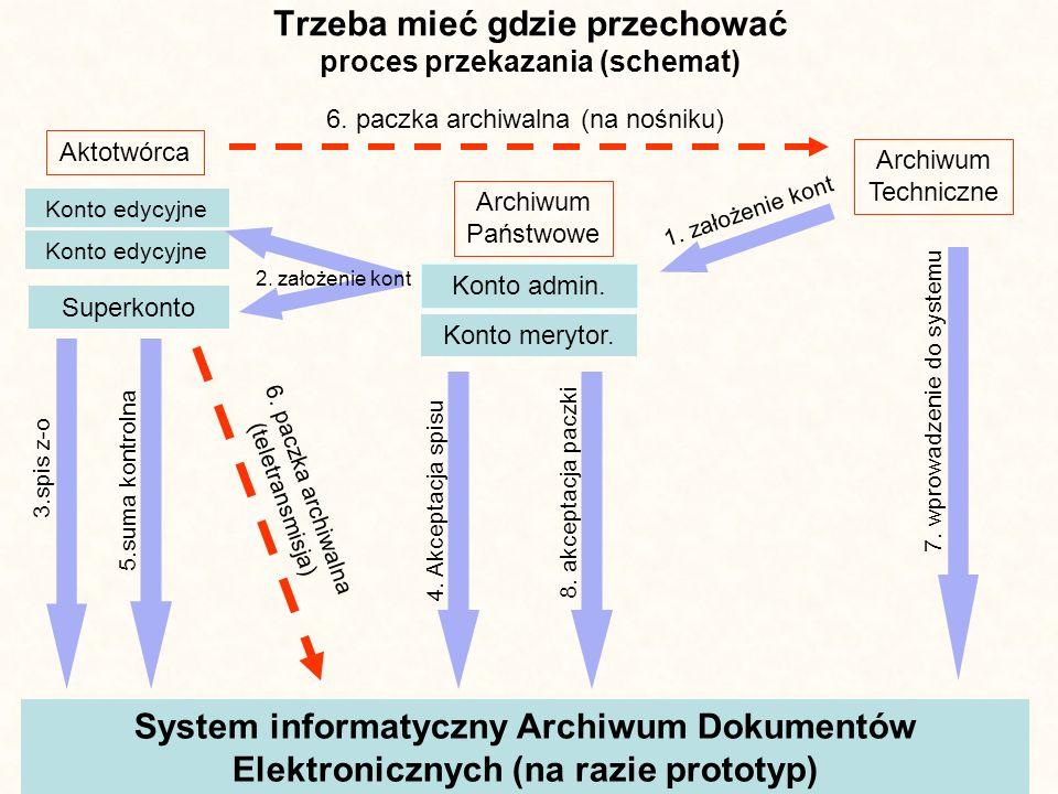Trzeba mieć gdzie przechować proces przekazania (schemat)