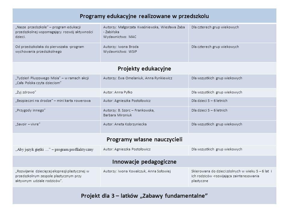 Programy edukacyjne realizowane w przedszkolu