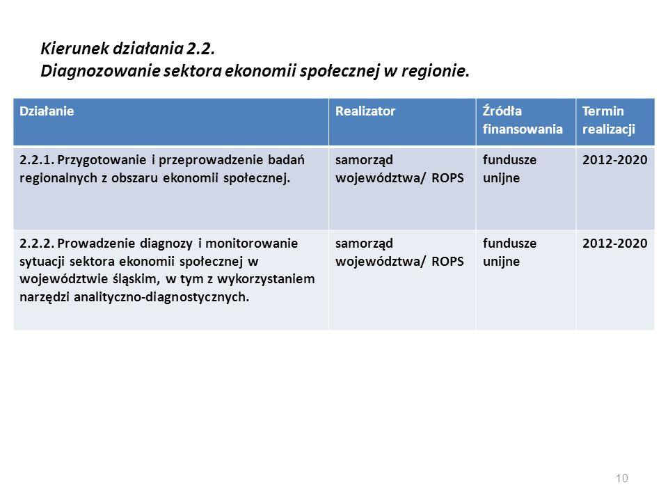 Kierunek działania 2.2. Diagnozowanie sektora ekonomii społecznej w regionie.