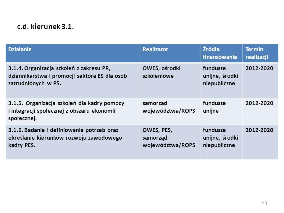 c.d. kierunek 3.1. Działanie Realizator Źródła finansowania
