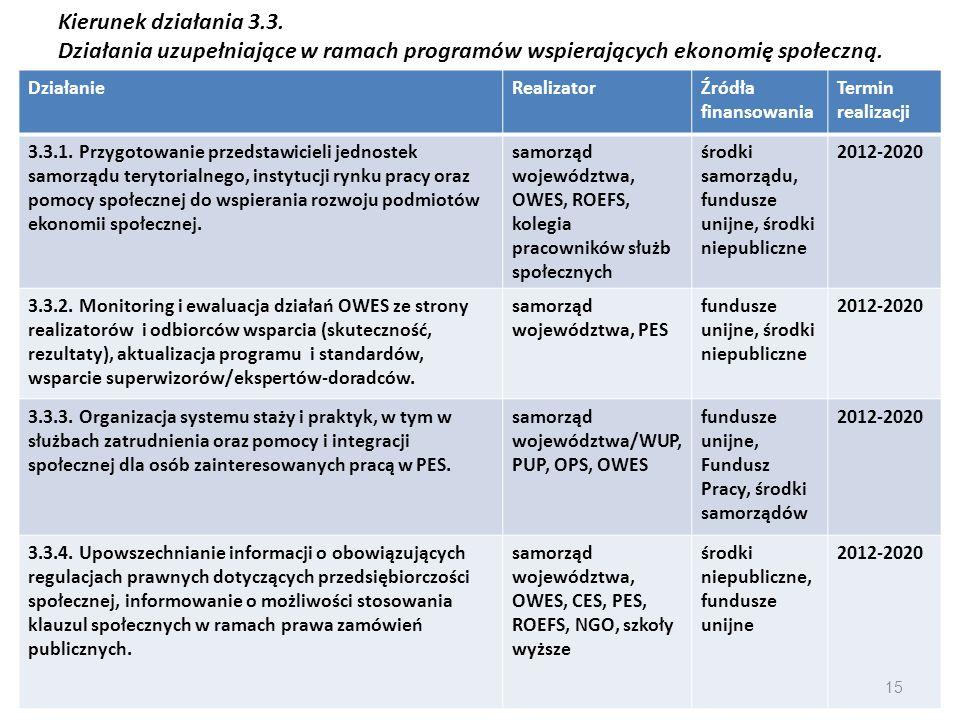 Kierunek działania 3.3. Działania uzupełniające w ramach programów wspierających ekonomię społeczną.