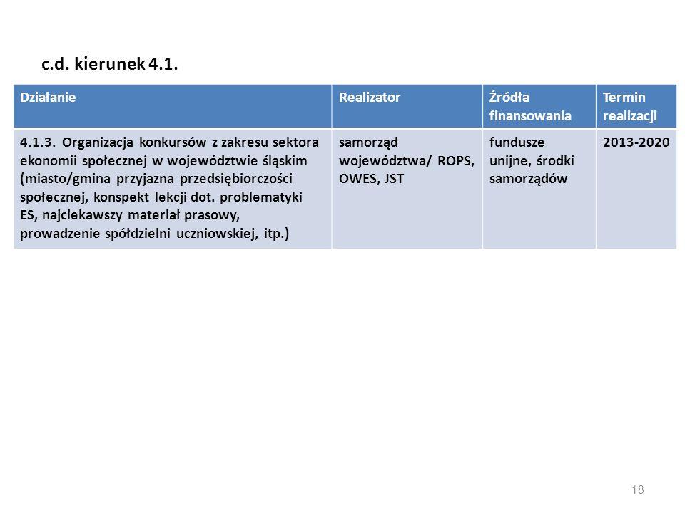 c.d. kierunek 4.1. Działanie Realizator Źródła finansowania