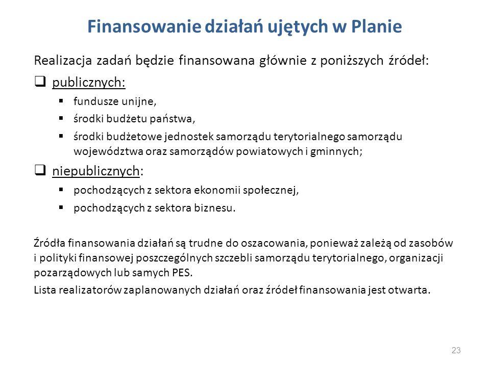 Finansowanie działań ujętych w Planie