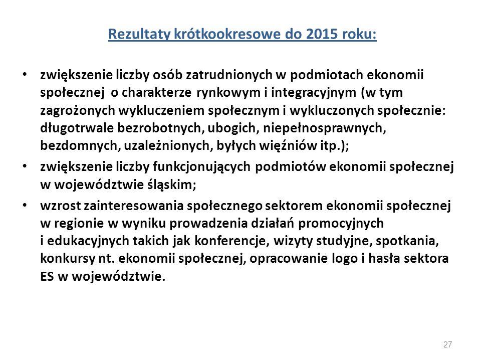 Rezultaty krótkookresowe do 2015 roku: