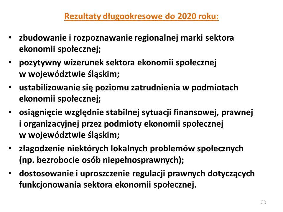 Rezultaty długookresowe do 2020 roku:
