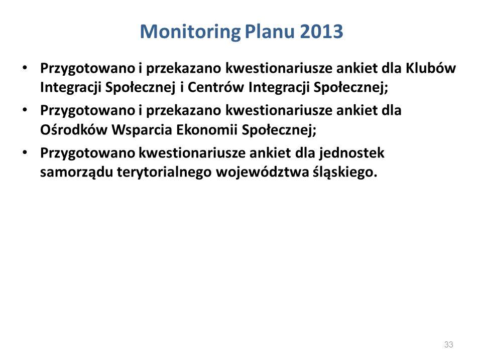 Monitoring Planu 2013 Przygotowano i przekazano kwestionariusze ankiet dla Klubów Integracji Społecznej i Centrów Integracji Społecznej;