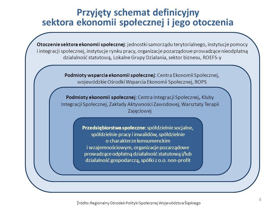 Źródło: Regionalny Ośrodek Polityki Społecznej Województwa Śląskiego