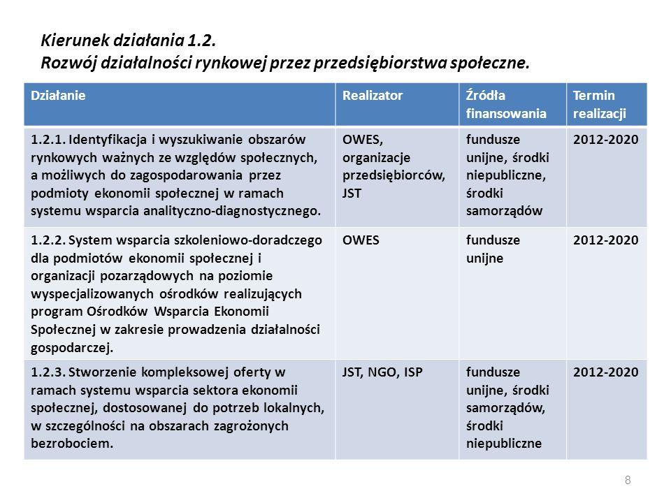 Kierunek działania 1.2. Rozwój działalności rynkowej przez przedsiębiorstwa społeczne.