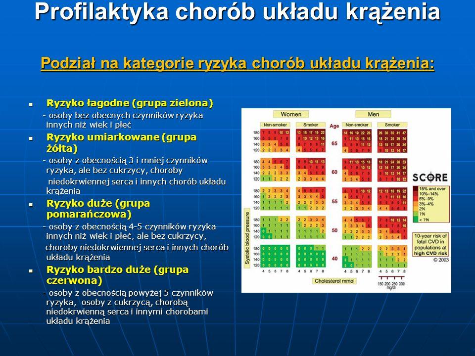 Profilaktyka chorób układu krążenia Podział na kategorie ryzyka chorób układu krążenia: