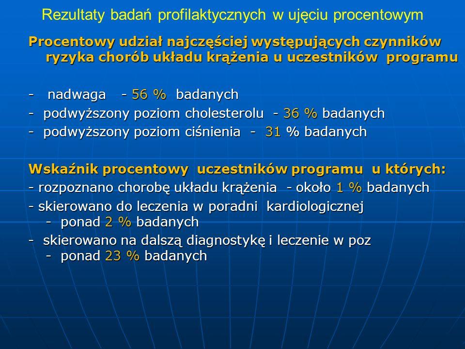 Rezultaty badań profilaktycznych w ujęciu procentowym