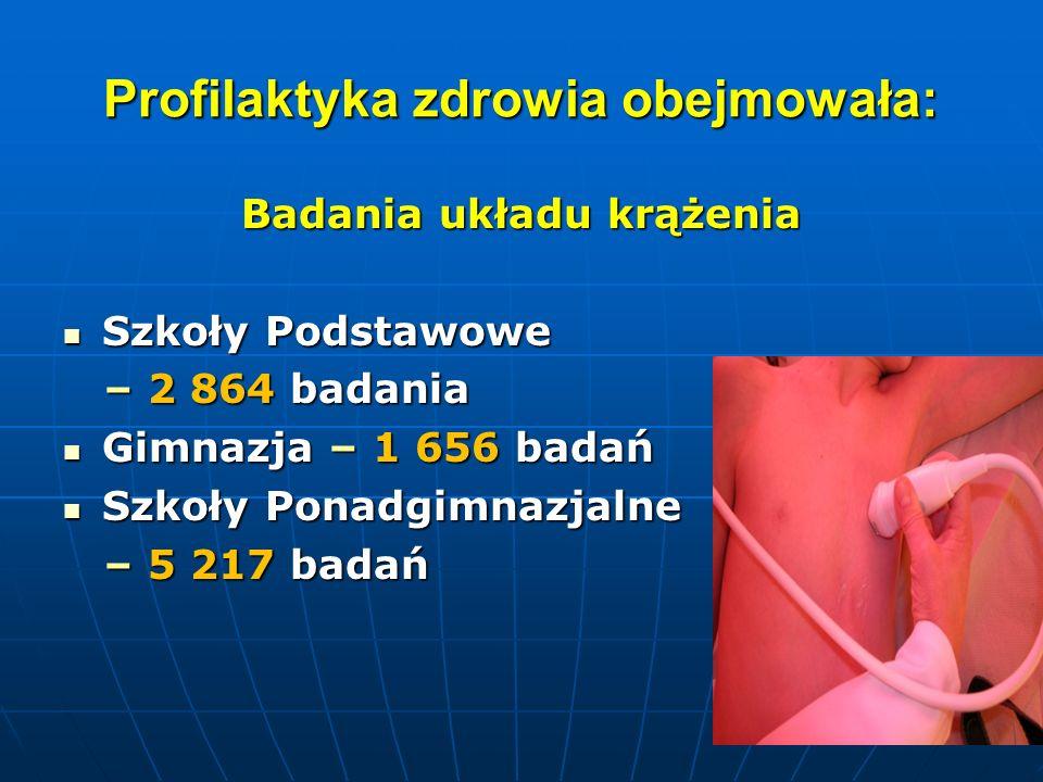 Profilaktyka zdrowia obejmowała:
