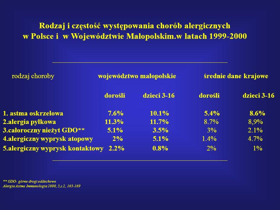 Rodzaj i częstość występowania chorób alergicznych