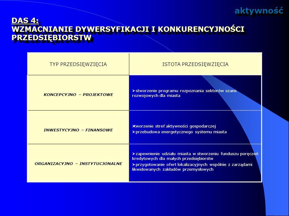 aktywność DAS 4: WZMACNIANIE DYWERSYFIKACJI I KONKURENCYJNOŚCI PRZEDSIĘBIORSTW. TYP PRZEDSIĘWZIĘCIA.