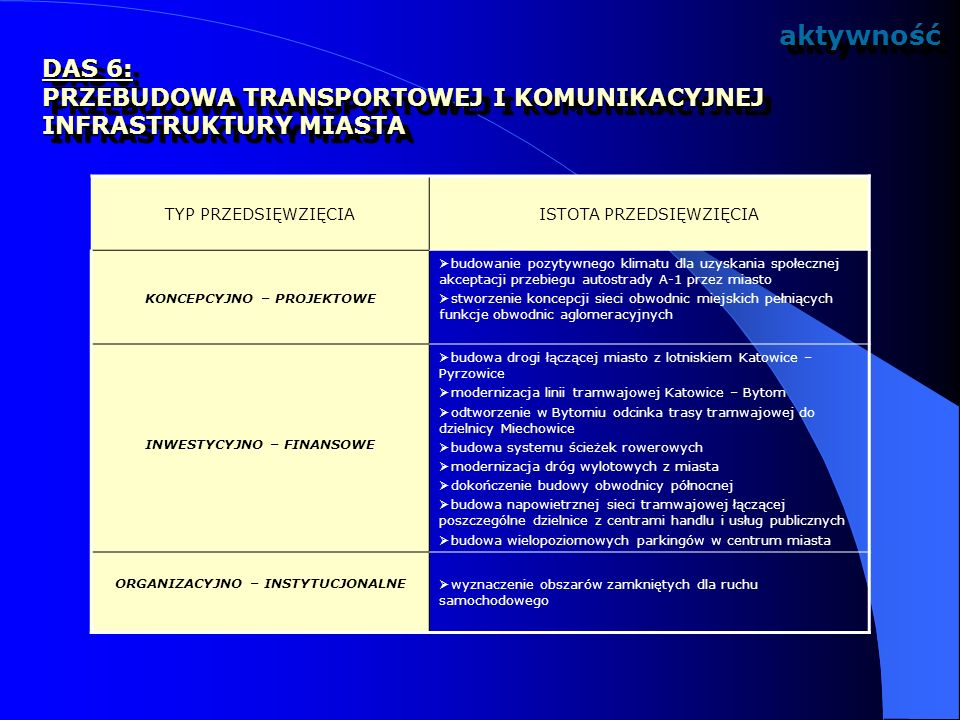 aktywność DAS 6: PRZEBUDOWA TRANSPORTOWEJ I KOMUNIKACYJNEJ INFRASTRUKTURY MIASTA. TYP PRZEDSIĘWZIĘCIA.