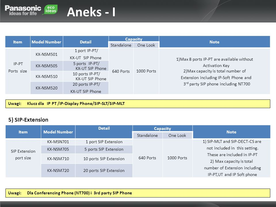 Aneks - I 5) SIP-Extension Item Model Number Detail Capacity Note
