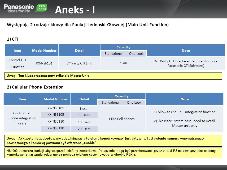 Aneks - IWystępują 2 rodzaje kluczy dla Funkcji Jednoski Głównej (Main Unit Function) 1) CTI Item.