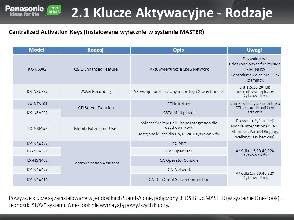 2.1 Klucze Aktywacyjne - Rodzaje