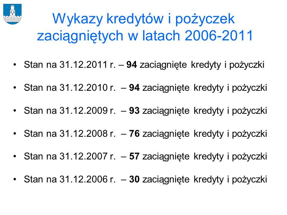 Wykazy kredytów i pożyczek zaciągniętych w latach 2006-2011