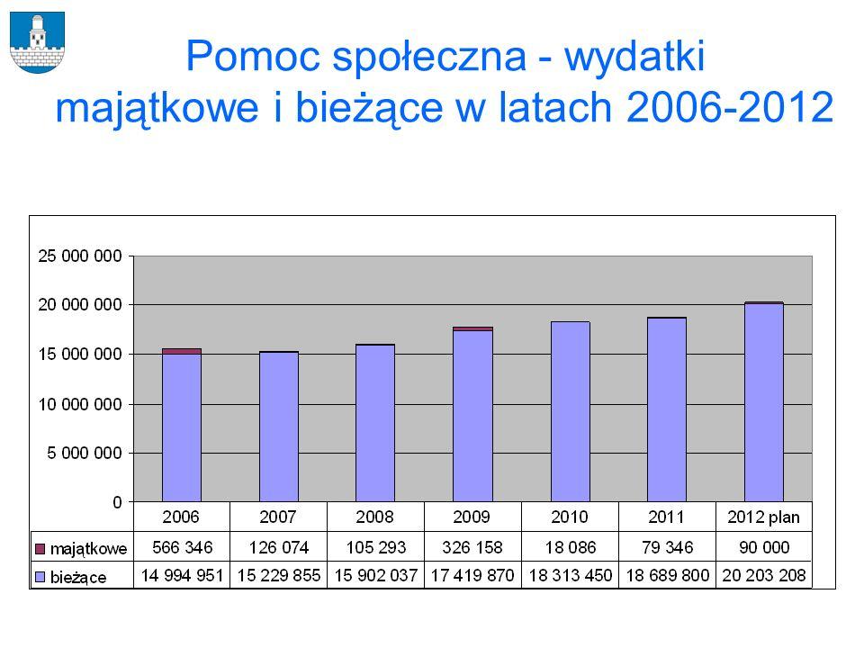 Pomoc społeczna - wydatki majątkowe i bieżące w latach 2006-2012