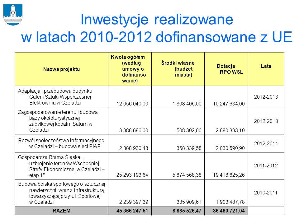Inwestycje realizowane w latach 2010-2012 dofinansowane z UE