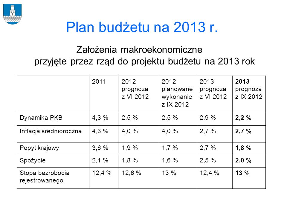 Plan budżetu na 2013 r. Założenia makroekonomiczne przyjęte przez rząd do projektu budżetu na 2013 rok.