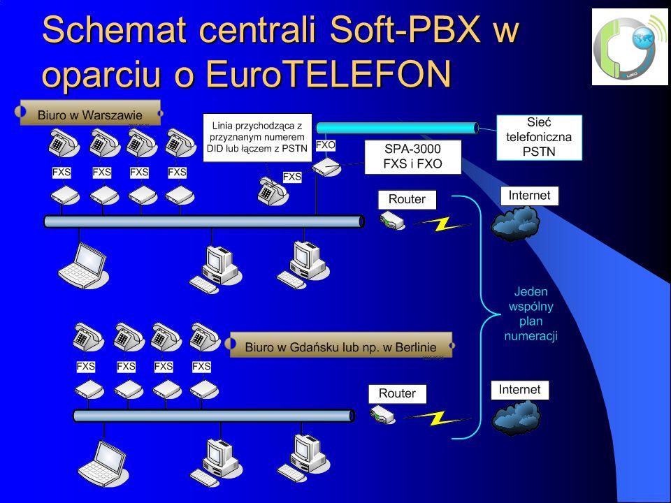 Schemat centrali Soft-PBX w oparciu o EuroTELEFON