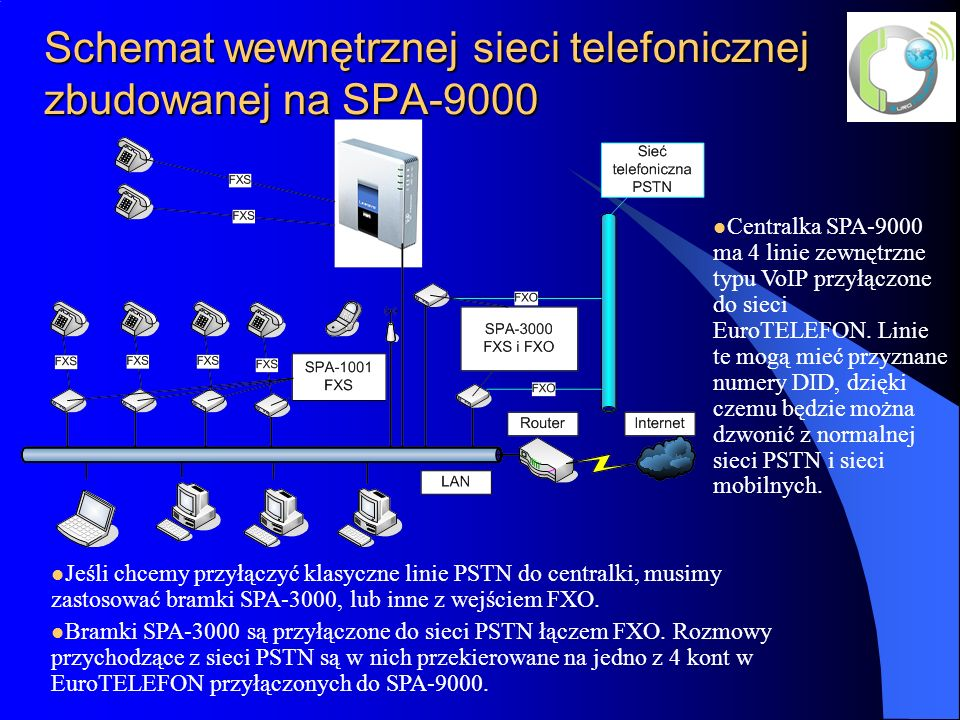Schemat wewnętrznej sieci telefonicznej zbudowanej na SPA-9000