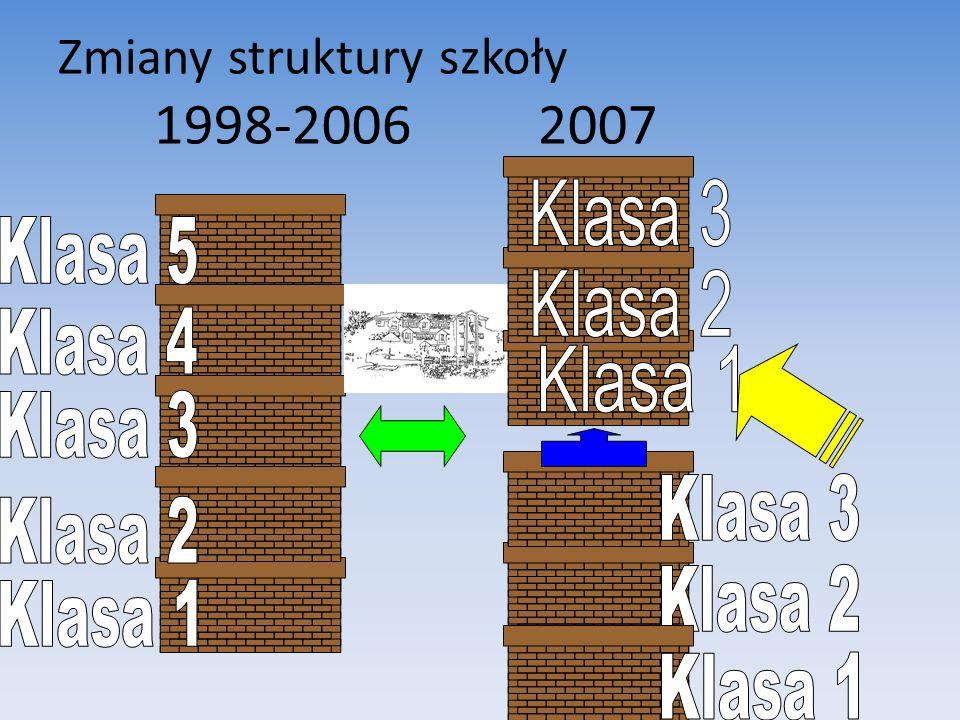 Zmiany struktury szkoły 1998-2006 2007