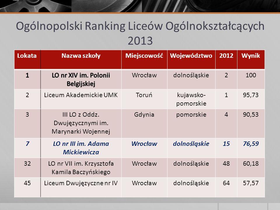 Ogólnopolski Ranking Liceów Ogólnokształcących 2013