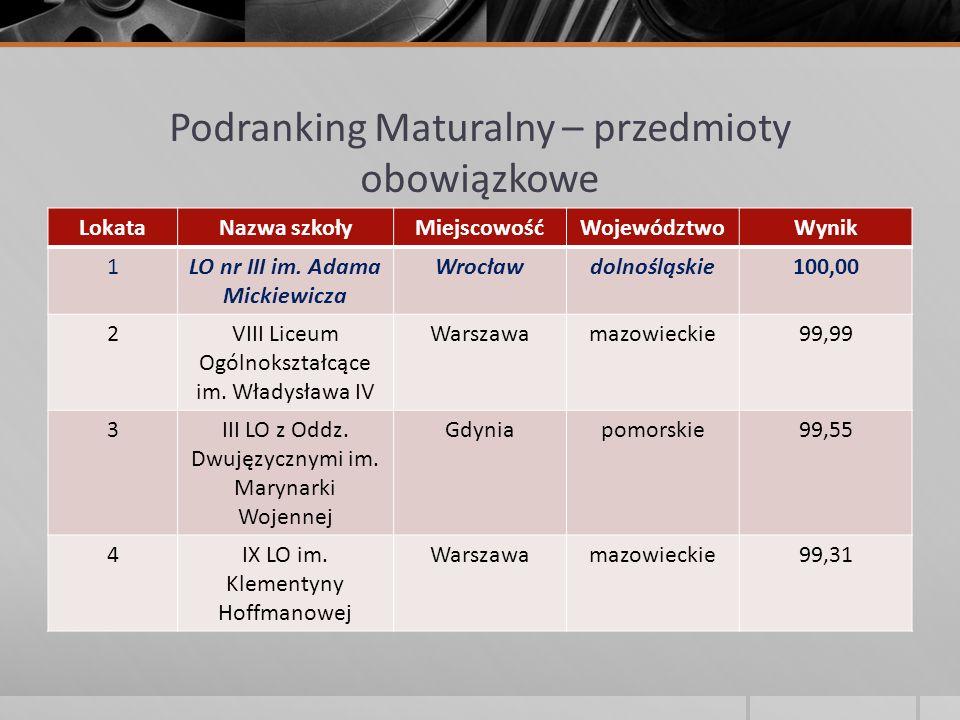Podranking Maturalny – przedmioty obowiązkowe