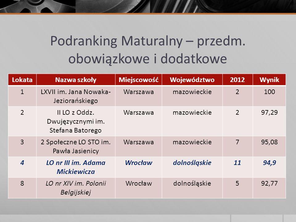 Podranking Maturalny – przedm. obowiązkowe i dodatkowe