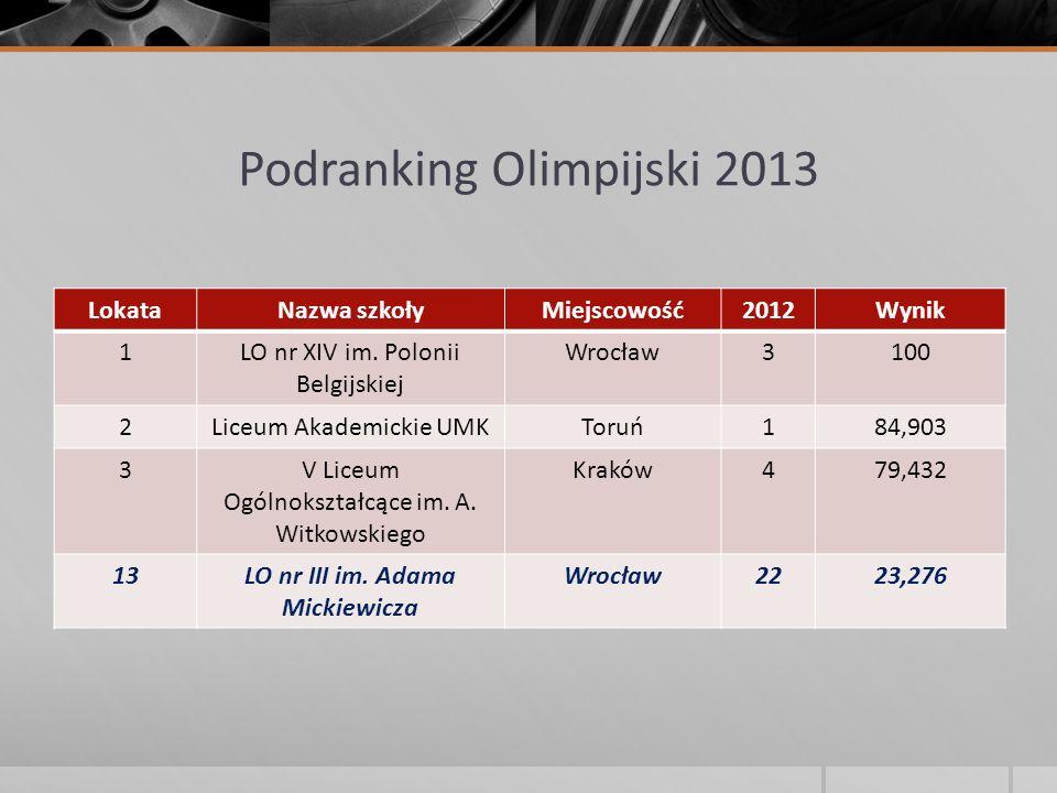 Podranking Olimpijski 2013