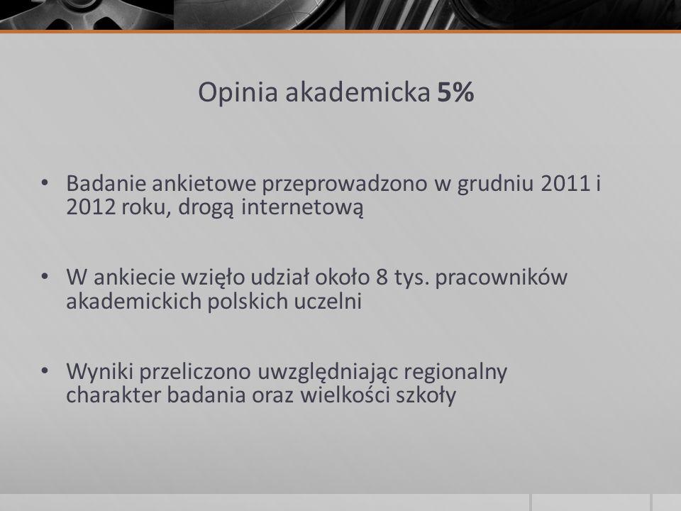 Opinia akademicka 5% Badanie ankietowe przeprowadzono w grudniu 2011 i 2012 roku, drogą internetową.