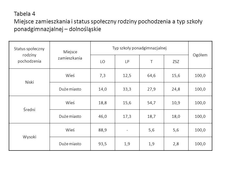 Tabela 4 Miejsce zamieszkania i status społeczny rodziny pochodzenia a typ szkoły ponadgimnazjalnej – dolnośląskie