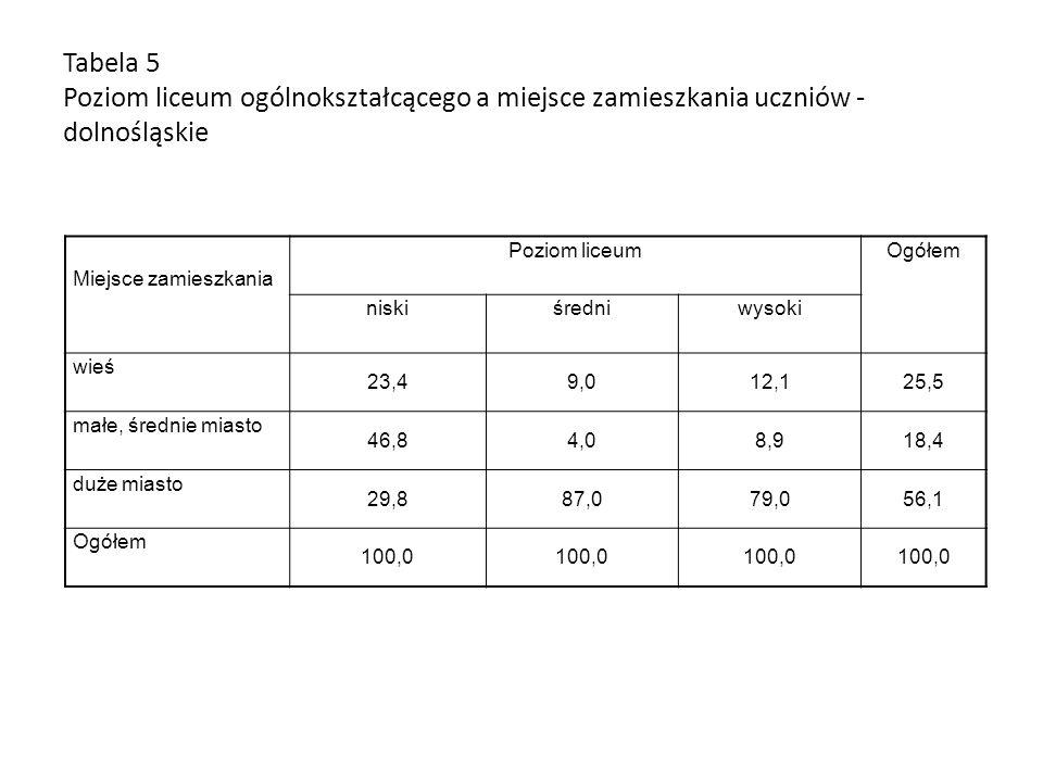 Tabela 5 Poziom liceum ogólnokształcącego a miejsce zamieszkania uczniów - dolnośląskie