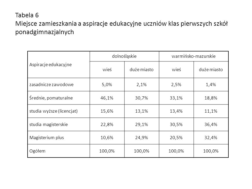 Tabela 6 Miejsce zamieszkania a aspiracje edukacyjne uczniów klas pierwszych szkół ponadgimnazjalnych