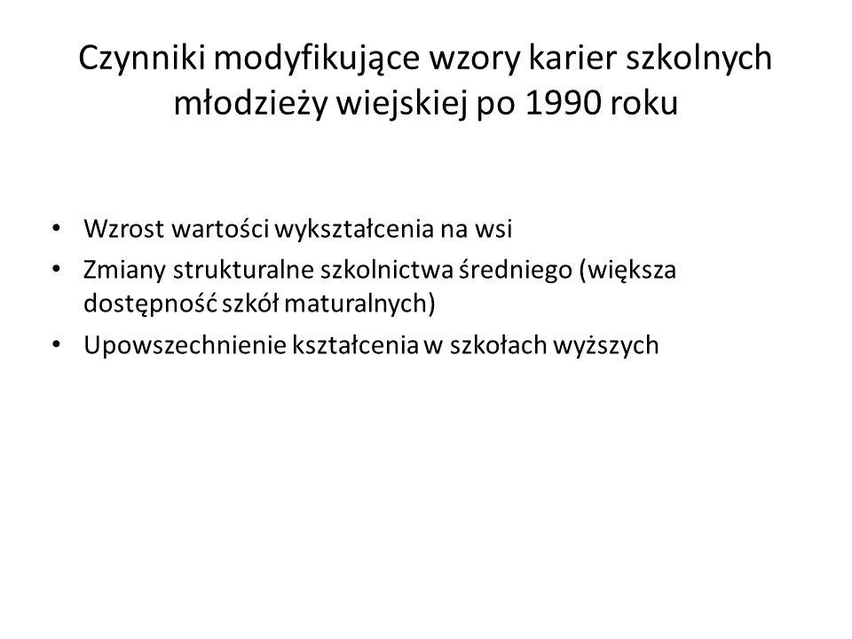 Czynniki modyfikujące wzory karier szkolnych młodzieży wiejskiej po 1990 roku