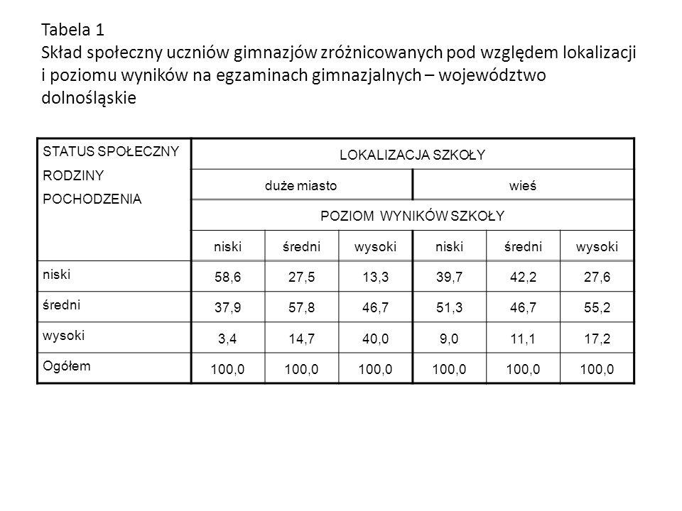 Tabela 1 Skład społeczny uczniów gimnazjów zróżnicowanych pod względem lokalizacji i poziomu wyników na egzaminach gimnazjalnych – województwo dolnośląskie