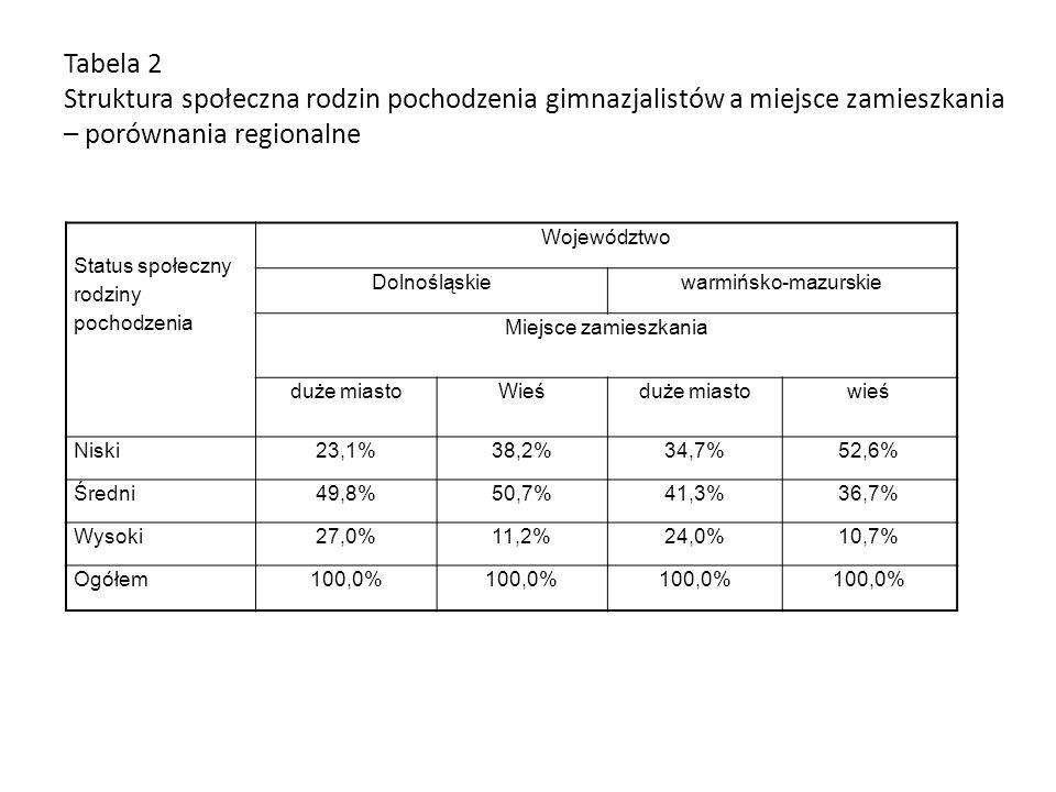Tabela 2 Struktura społeczna rodzin pochodzenia gimnazjalistów a miejsce zamieszkania – porównania regionalne