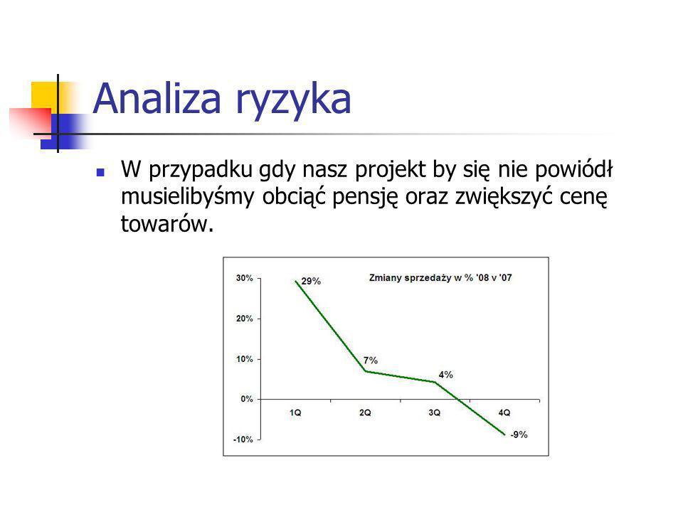 Analiza ryzyka W przypadku gdy nasz projekt by się nie powiódł musielibyśmy obciąć pensję oraz zwiększyć cenę towarów.