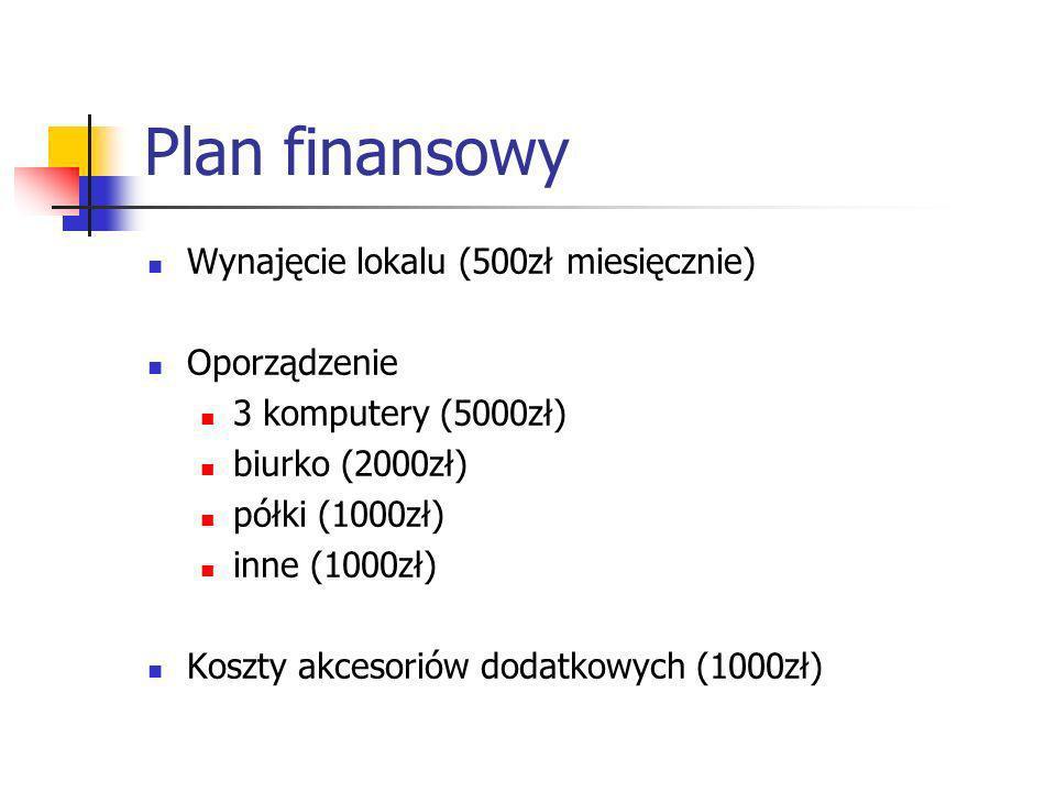 Plan finansowy Wynajęcie lokalu (500zł miesięcznie) Oporządzenie