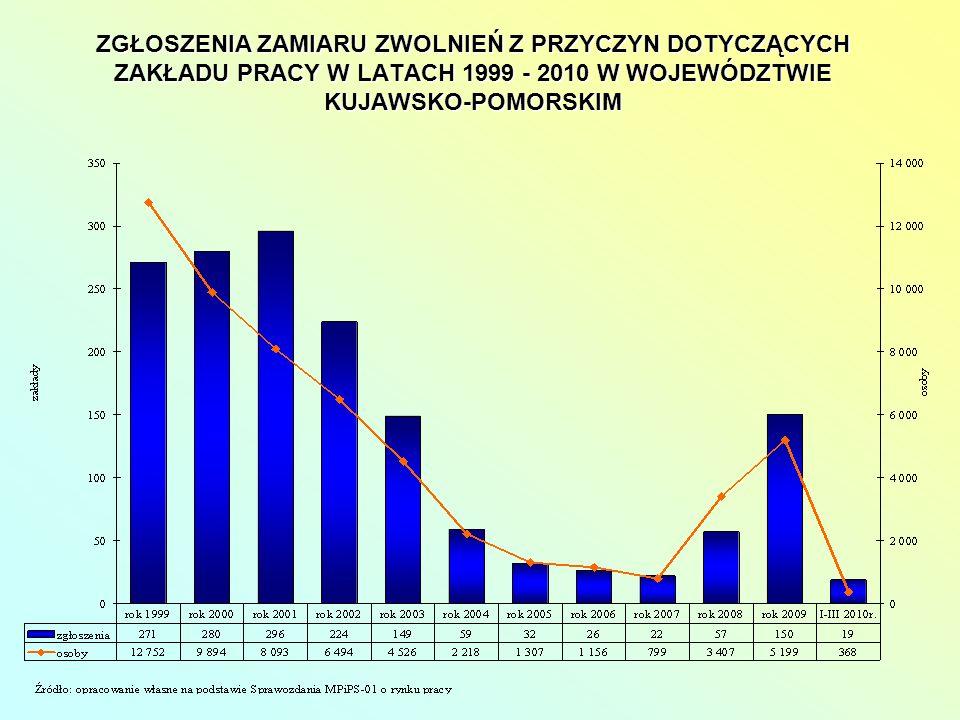 ZGŁOSZENIA ZAMIARU ZWOLNIEŃ Z PRZYCZYN DOTYCZĄCYCH ZAKŁADU PRACY W LATACH 1999 - 2010 W WOJEWÓDZTWIE KUJAWSKO-POMORSKIM