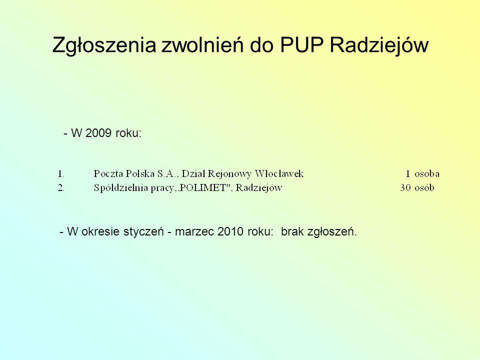 Zgłoszenia zwolnień do PUP Radziejów