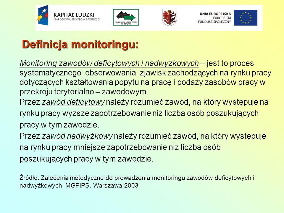 Definicja monitoringu:
