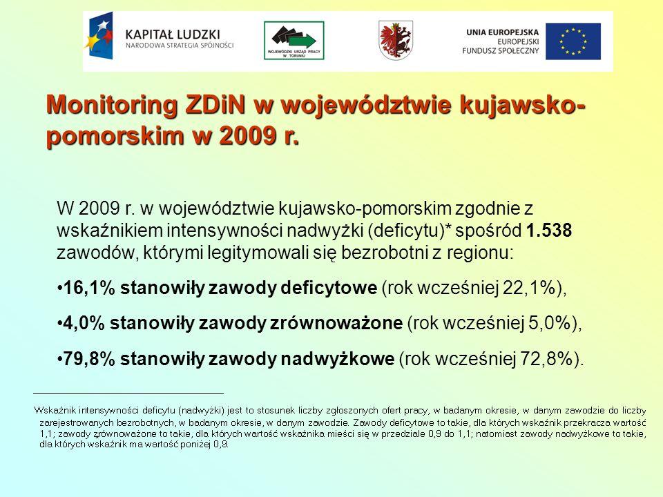 Monitoring ZDiN w województwie kujawsko-pomorskim w 2009 r.